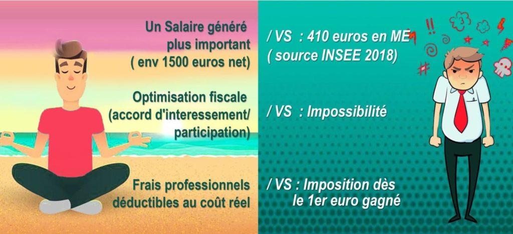 Statut CESA vs statut autoentrepreneur 1