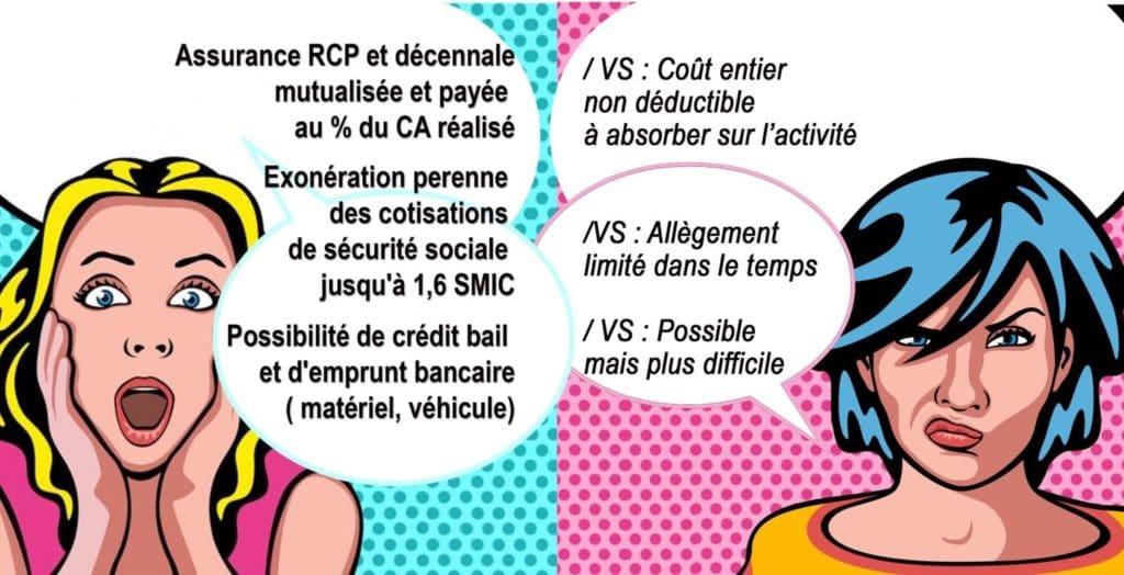 Statut CESA vs statut autoentrepreneur 6
